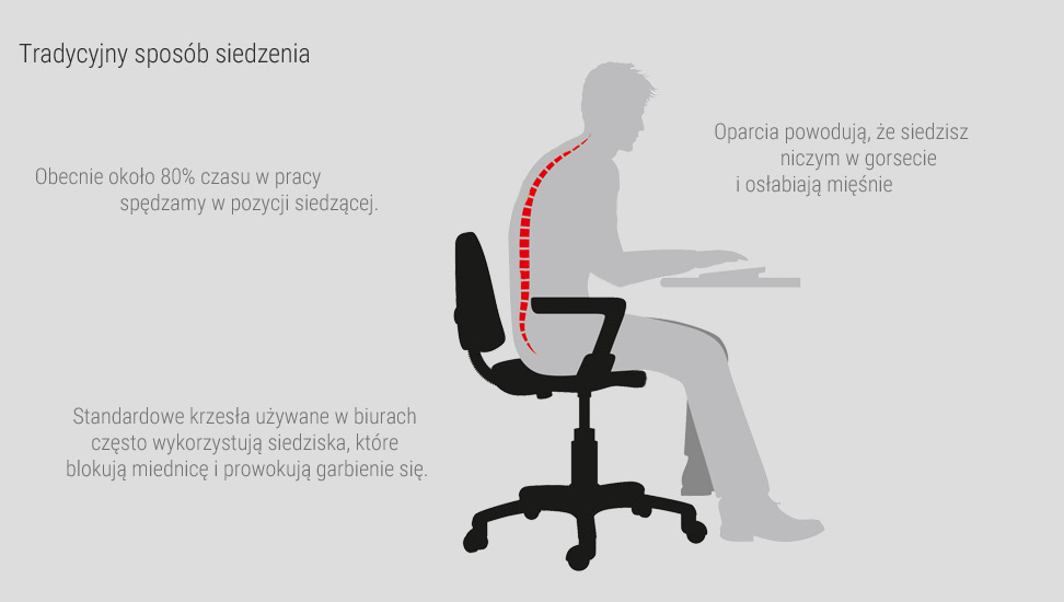 efekty siedzenia na krześle (pasywnym)